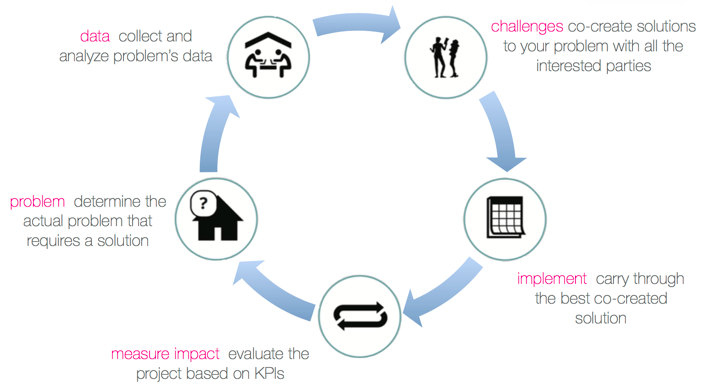 Impact Cycle Graphic