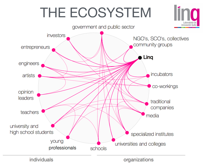 Link Ecosystem Graphic